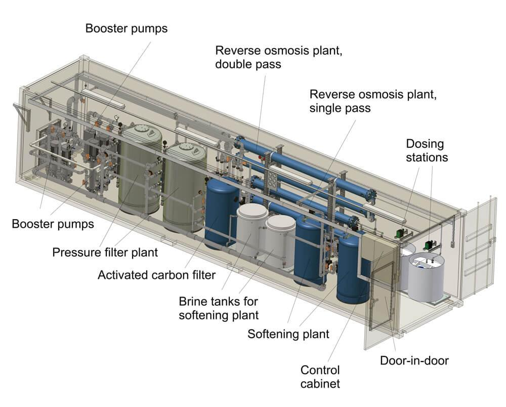 Inside a container with a complete water treatment solution