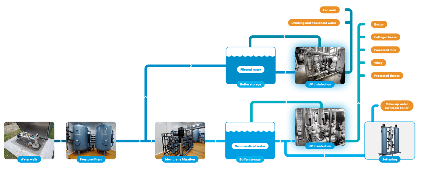 Flow diagram of water treatment solution at BIAGR dairy